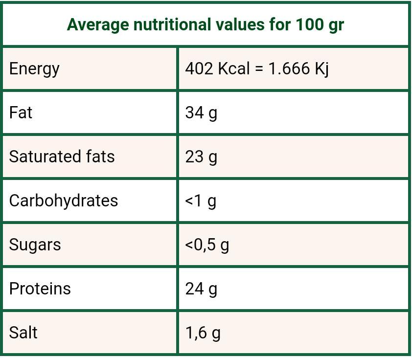 Tabella nutrizionale Pastorino sardo Cao
