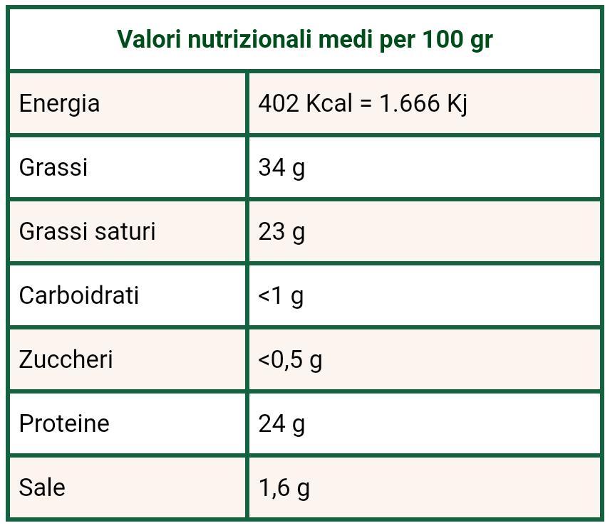 Valori nutrizionali Pastorino sardo Cao